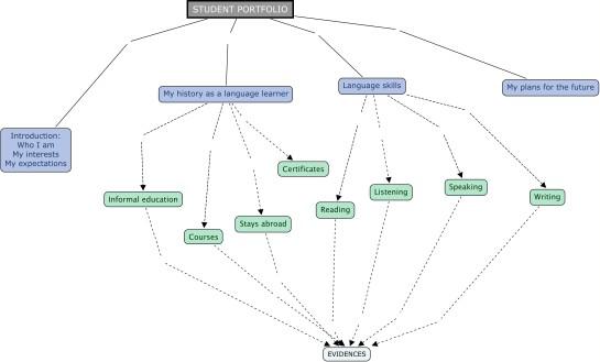 PORTFOLIO_Mapa conceptual.cmap